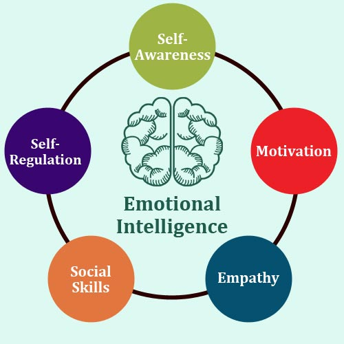 EQ emotional intelligence chart